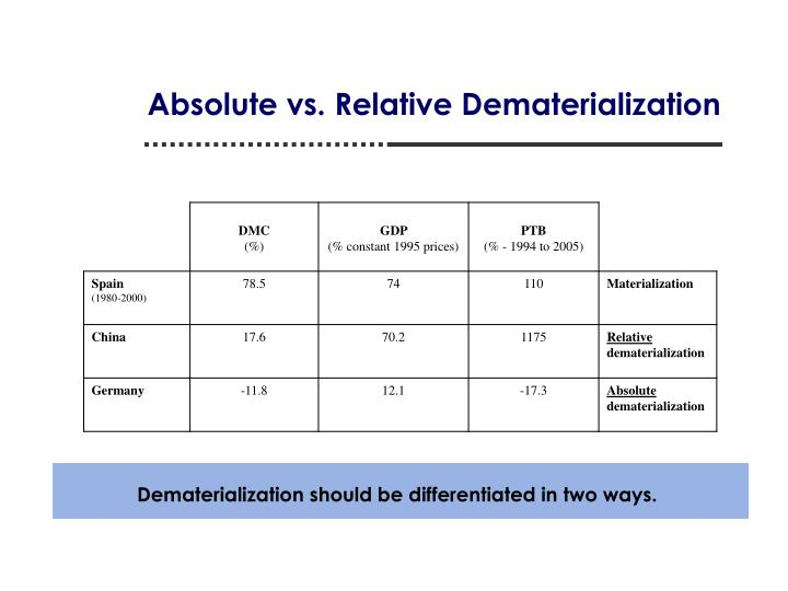 Dematerialization should be differentiated in two ways.