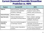 current seasonal ensemble streamflow prediction vs hefs