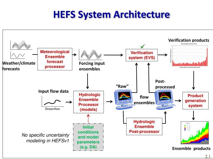 HEFS System Architecture
