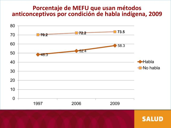 Porcentaje de MEFU que usan métodos anticonceptivos por condición de habla