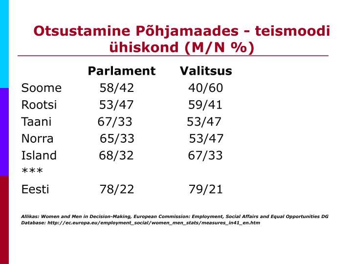 Otsustamine Põhjamaades - teismoodi ühiskond (M/N %)