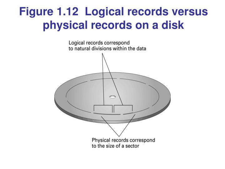 Figure 1.12  Logical records versus physical records on a disk