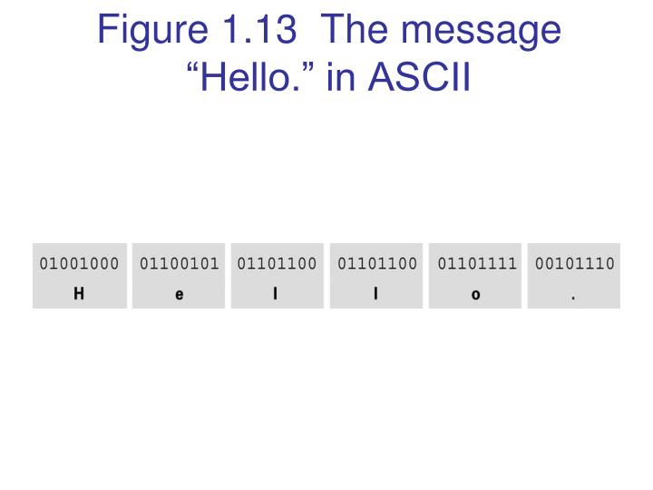 "Figure 1.13  The message ""Hello."" in ASCII"