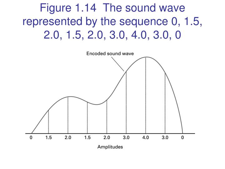 Figure 1.14  The sound wave represented by the sequence 0, 1.5, 2.0, 1.5, 2.0, 3.0, 4.0, 3.0, 0