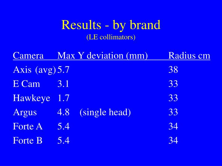 Results - by brand