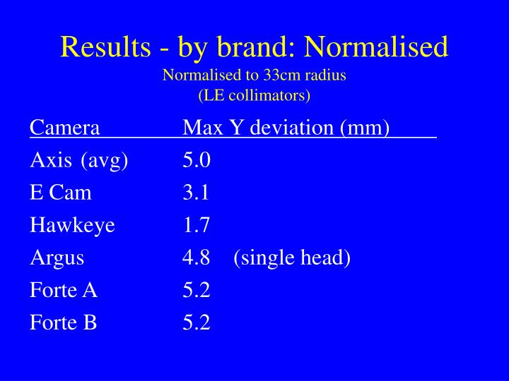 Results - by brand: Normalised