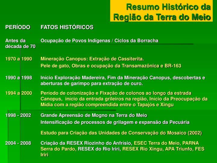Resumo Histórico da