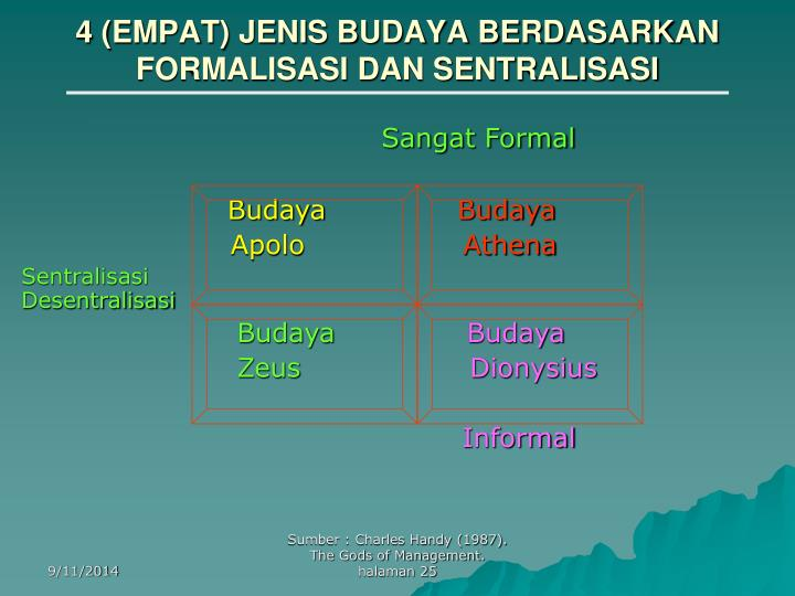 4 (EMPAT) JENIS BUDAYA BERDASARKAN FORMALISASI DAN SENTRALISASI