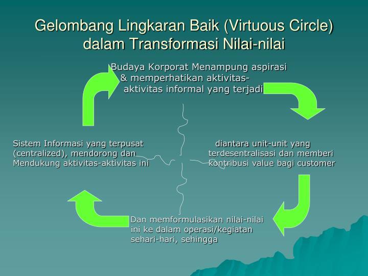 Gelombang Lingkaran Baik (Virtuous Circle) dalam Transformasi Nilai-nilai