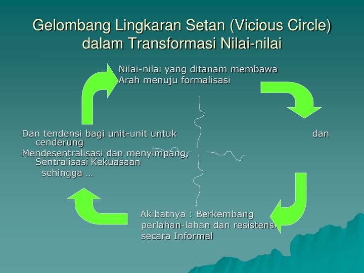 Gelombang Lingkaran Setan (Vicious Circle) dalam Transformasi Nilai-nilai