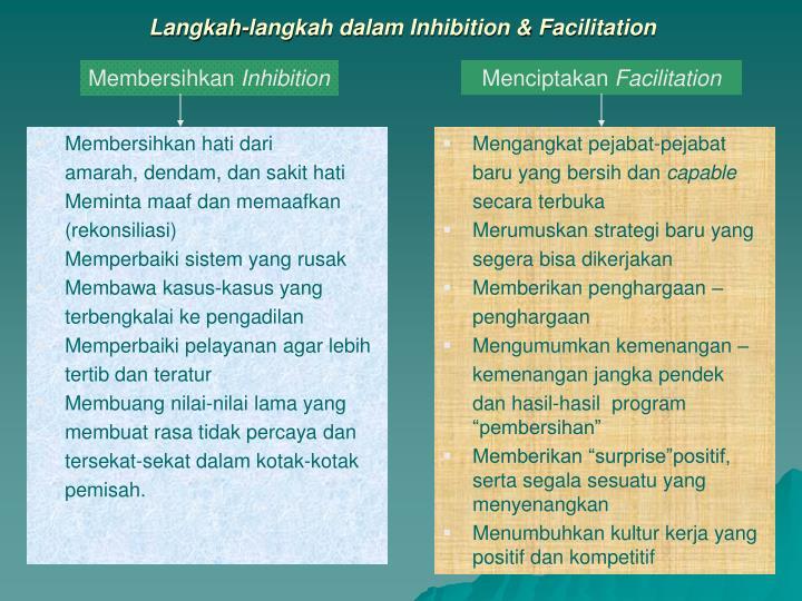 Langkah-langkah dalam Inhibition & Facilitation