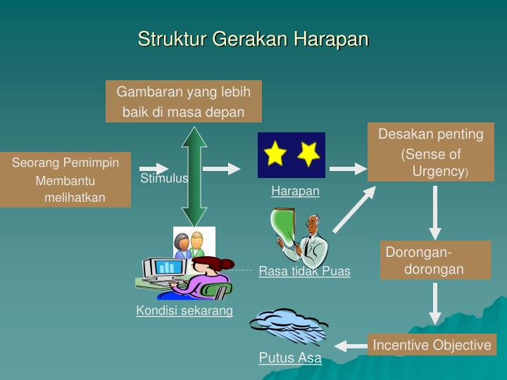 Struktur Gerakan Harapan