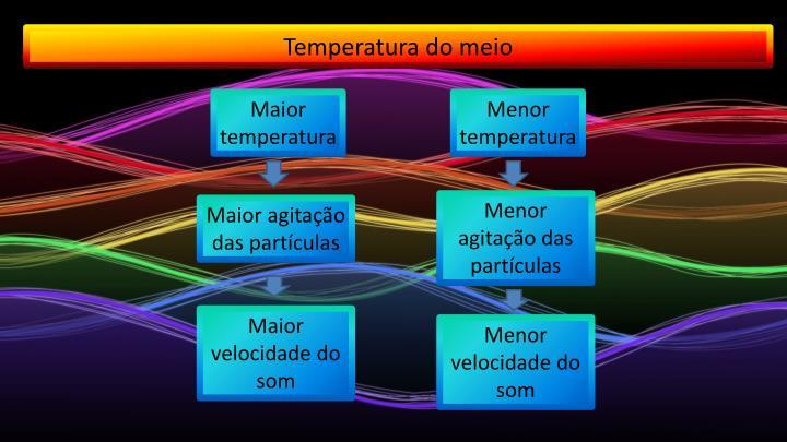 Temperatura do meio