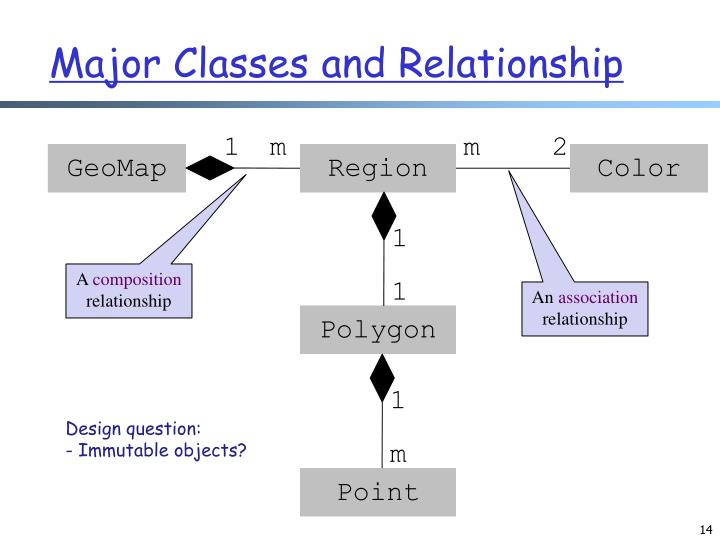 Major Classes and Relationship