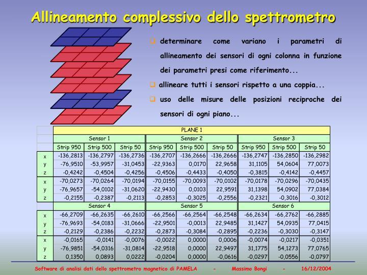 Allineamento complessivo dello spettrometro