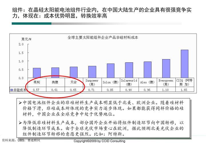 组件:在晶硅太阳能电池组件行业内,在中国大陆生产的企业具有很强竞争实力,体现在:成本优势明显,转换效率高