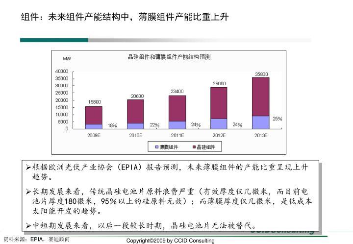 组件:未来组件产能结构中,薄膜组件产能比重上升