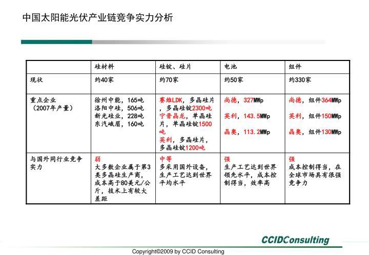 中国太阳能光伏产业链竞争实力分析