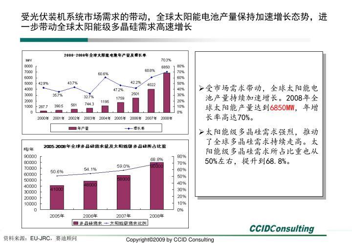 受光伏装机系统市场需求的带动,全球太阳能电池产量保持加速增长态势,进一步带动全球太阳能级多晶硅需求高速增长