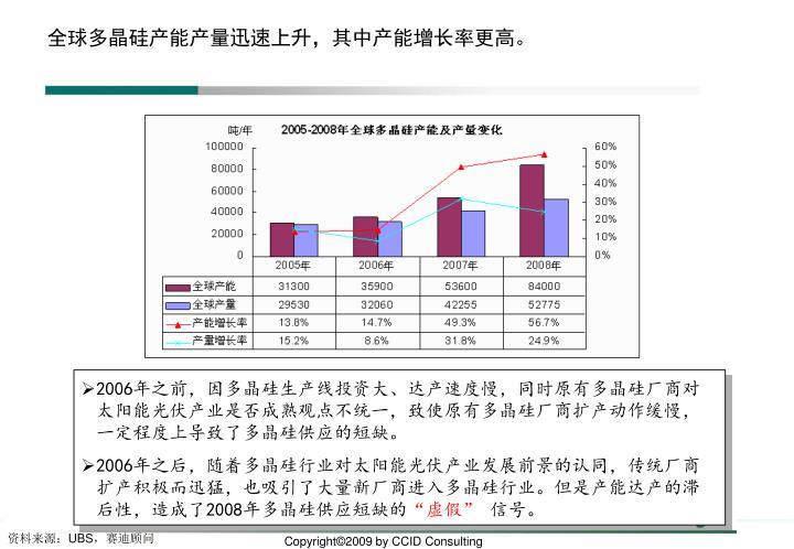 全球多晶硅产能产量迅速上升,其中产能增长率更高。