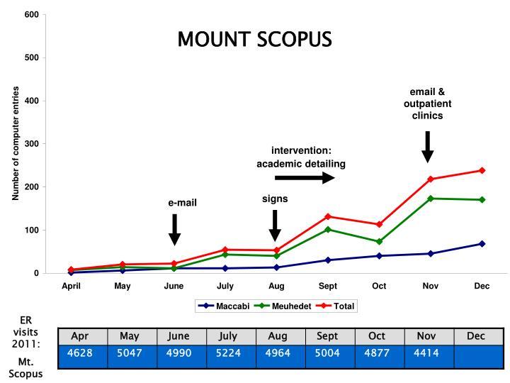 MOUNT SCOPUS