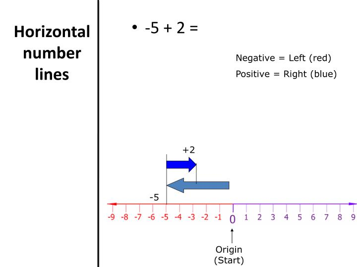 Horizontal number lines