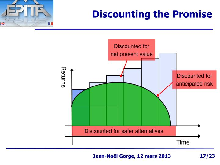 Discounting the Promise