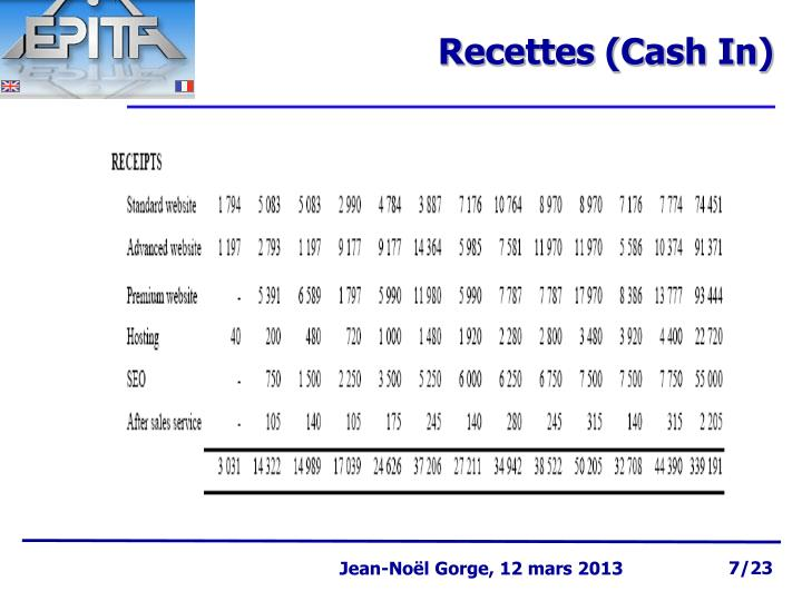 Recettes (Cash In)
