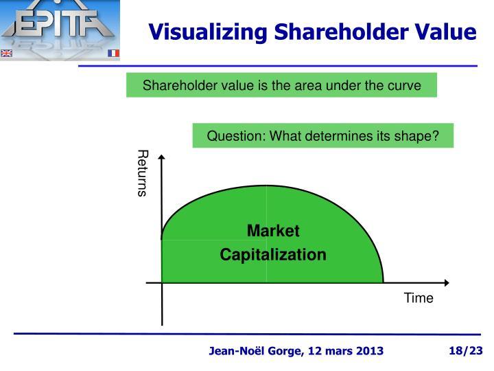 Visualizing Shareholder Value