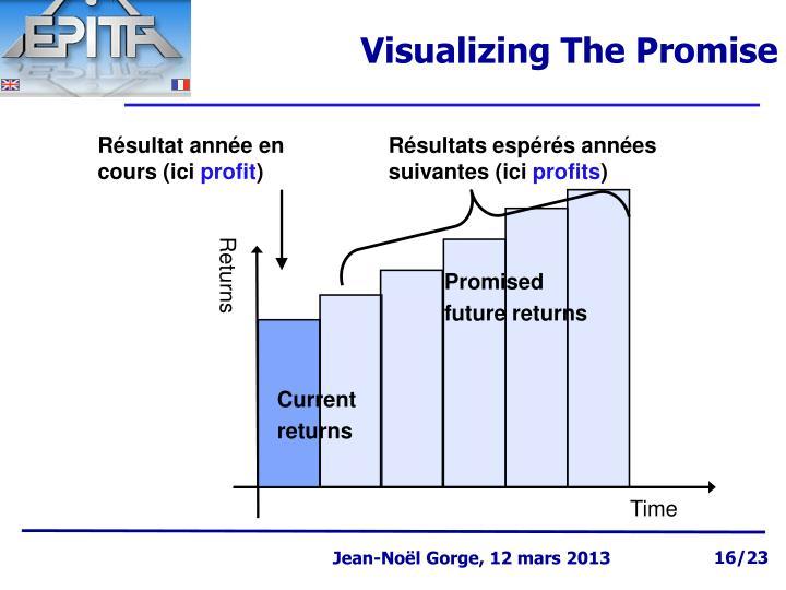 Visualizing The Promise