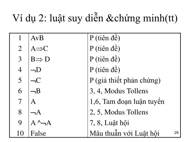 Ví dụ 2: luật suy diễn &chứng minh(tt)