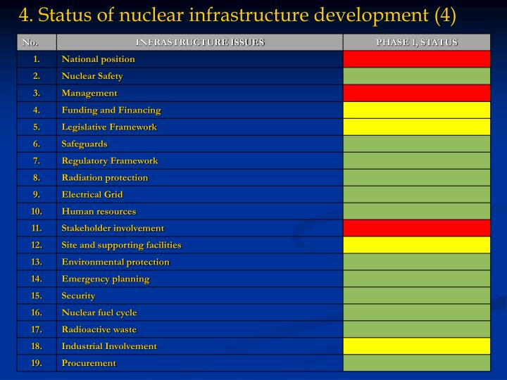 4. Status of nuclear infrastructure development