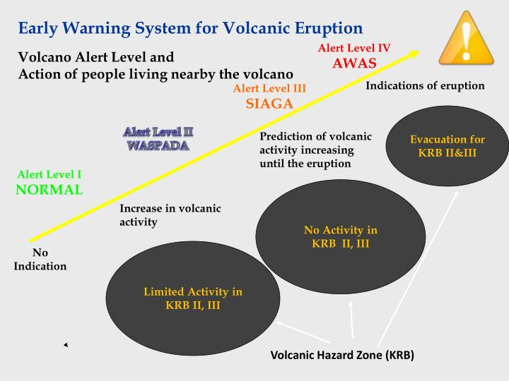Early Warning System for Volcanic Eruption