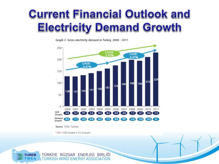 Current financial outlook and electricity demand growth