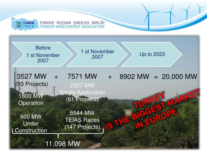 3527 MW