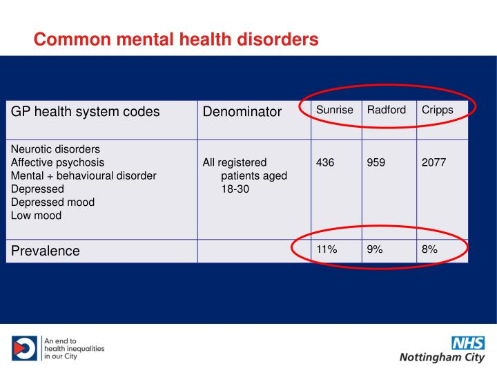 Common mental health disorders
