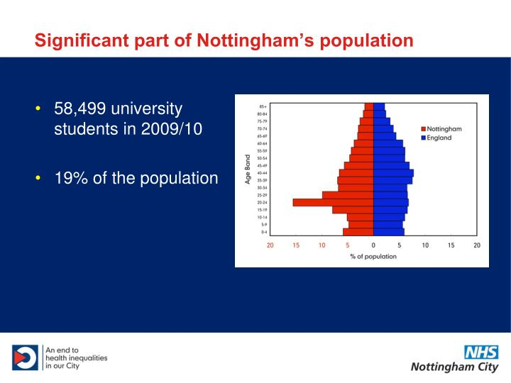 Significant part of Nottingham's population