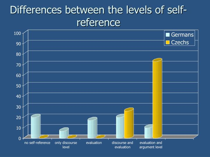 Differences between the levels of self-reference