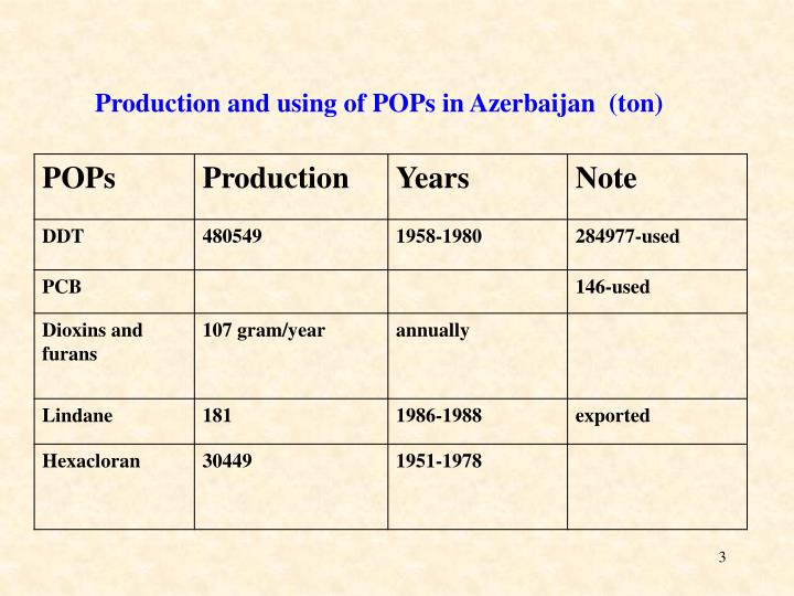 Production and using of POPs in Azerbaijan  (ton)