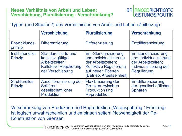 Neues Verhältnis von Arbeit und Leben: Verschiebung, Pluralisierung - Verschränkung?