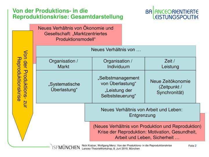 Von der Produktions- in die Reproduktionskrise: Gesamtdarstellung