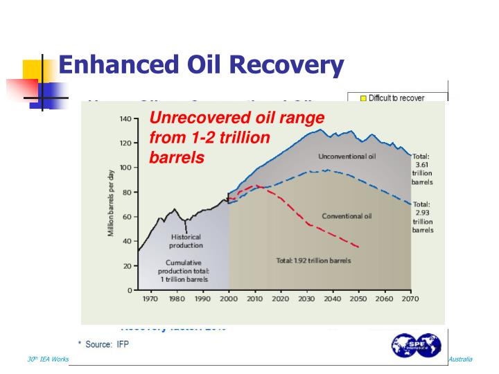 Unrecovered oil range