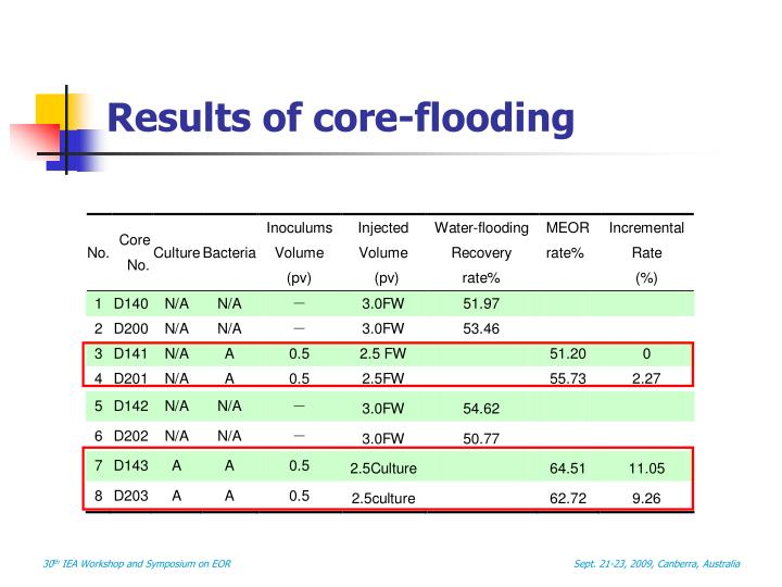 Results of core-flooding