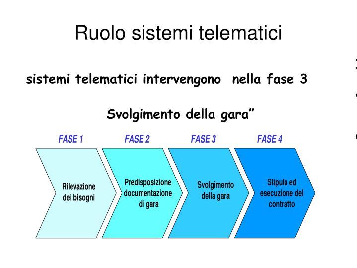 Ruolo sistemi telematici
