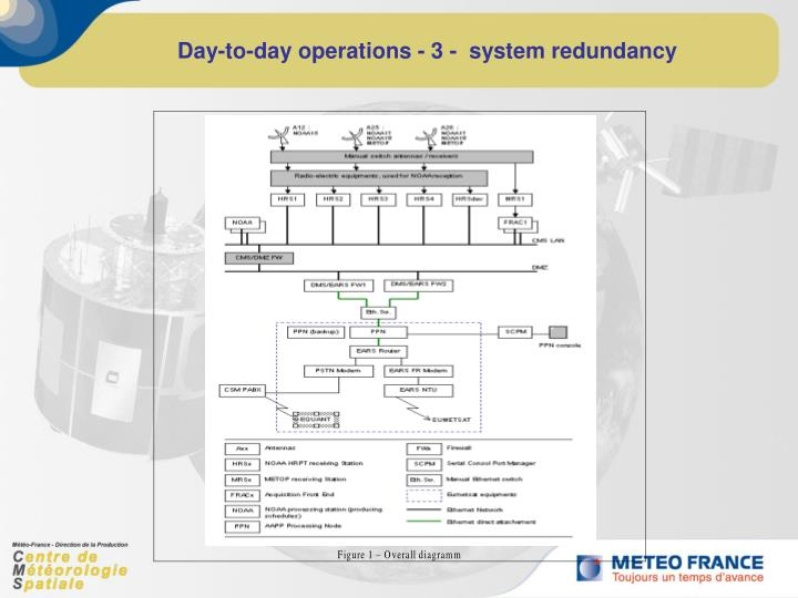 Day-to-day operations - 3 -  system redundancy