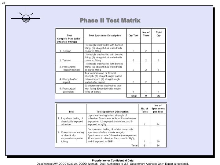 Phase II Test Matrix