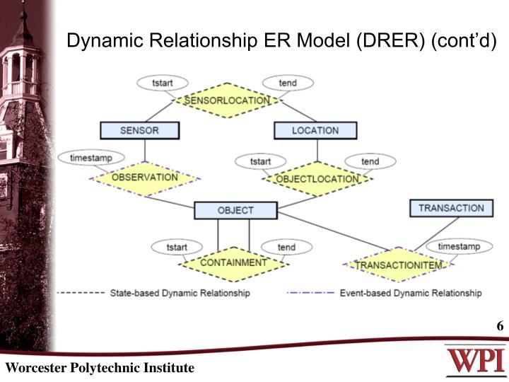 Dynamic Relationship ER Model (DRER) (cont'd)