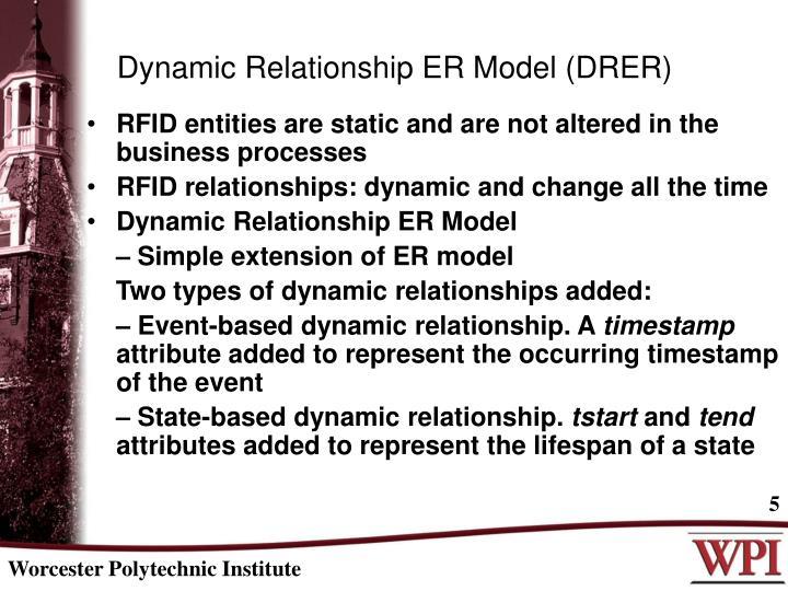 Dynamic Relationship ER Model (DRER)