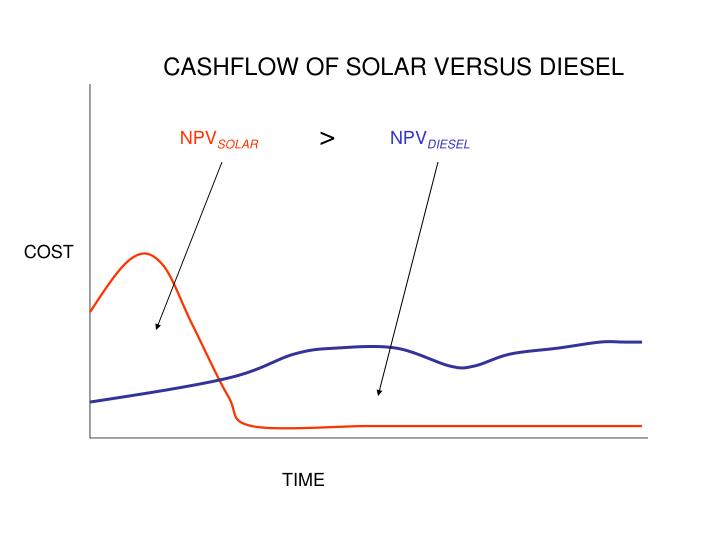 CASHFLOW OF SOLAR VERSUS DIESEL