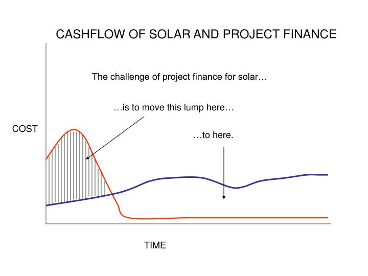 CASHFLOW OF SOLAR AND PROJECT FINANCE